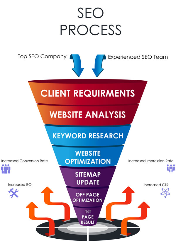 Google 1st Page SEO Services Chennai within 15-20 Days